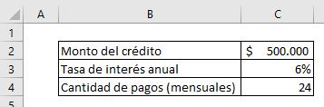 Tabla con datos principales del crédito.