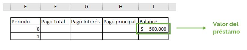 Ejemplo tabla de amortización Excel para cálculo de cuota de préstamo.
