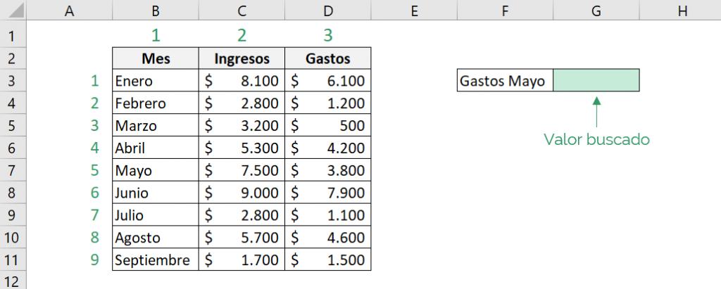 Tabla que muestra cómo funciona la función INDICE de Excel.  En el ejemplo, nos muestra cúal es la matriz y el valor buscado