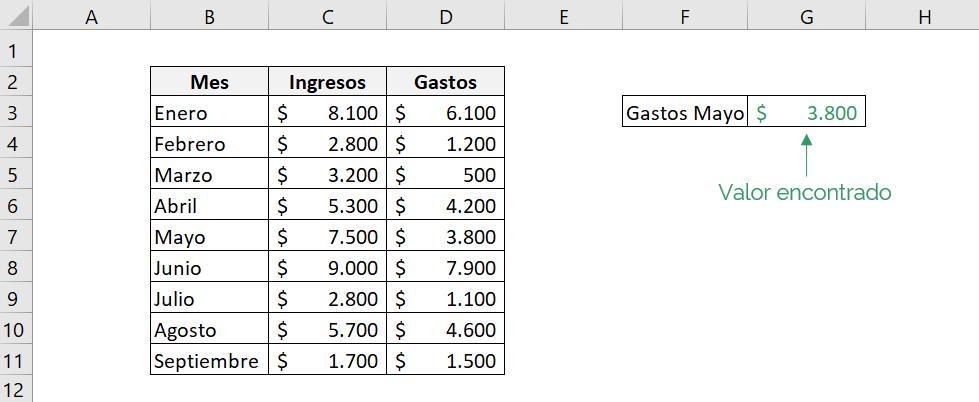 Tabla que muestra el resultado que entrega la función INDICE de Excel.