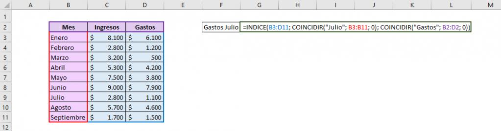 Tabla que muestra cómo es la fórmula para usar en conjunto las funciones INDICE y COINCIDIR de Excel.  Muestra la matriz usada y los valores que se buscan. Usamos COINCIDIR para indicar el número de fila y columna