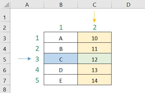 Ejemplo simple que muestra cómo funciona la función INDICE de Excel, muestra cúal es la fila y columna determinada y el valor que entregará