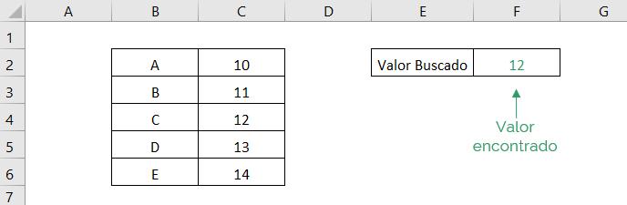 Muestra el resultado obtenido de la función INDICE de Excel en el ejemplo simple
