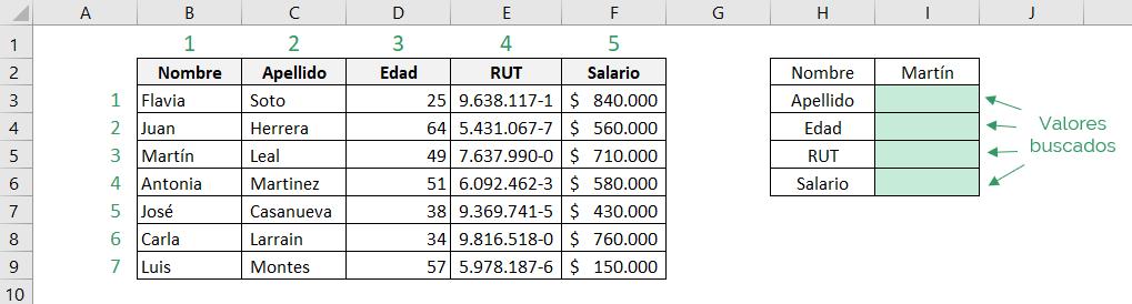 Tabla que muestra cómo usar la función INDICE de Excel en la forma de matriz.  Muestra el valor que buscamos y la matriz de datos que usamos.