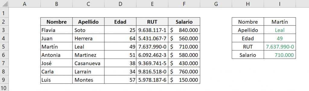 Tabla que muestra el resultado obtenido de la función INDICE de Excel en su forma de matriz