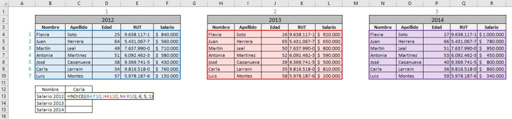 Tabla que muestra cómo funciona la función INDICE de Excel en su forma de referencia.  Muestra la fórmula utilizada indicando las celdas usadas.