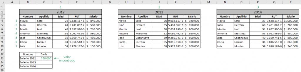 Tabla que muestra el resultado obtenido de la función INDICE de Excel en su forma de referencia