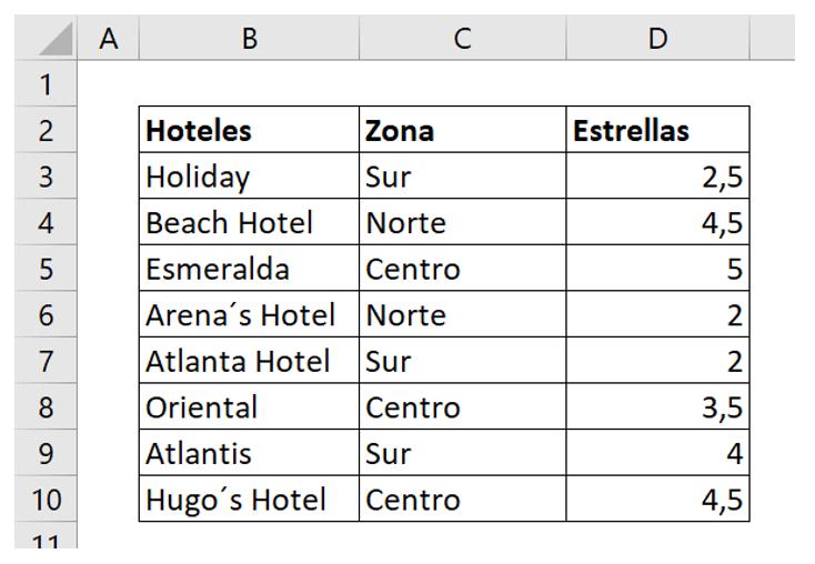 Contar celdas con texto con función CONTAR.SI.CONJUNTO tabla ejemplo.