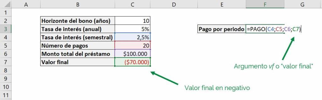 Excel función PAGO Excel pago pmt ejemplo argumentos opcionales ejemplo