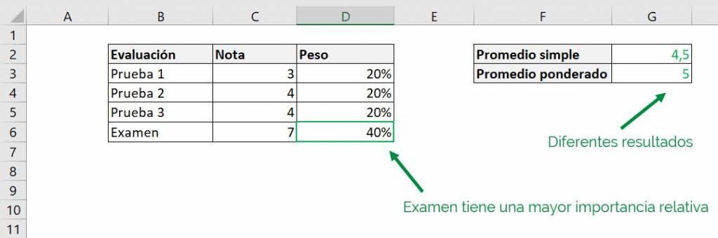 Excel excel calcular promedio ponderado fórmula ejemplos pesos diferencia promedio simple comparación