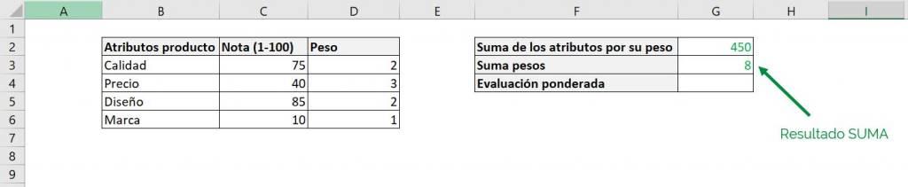 Excel excel calcular promedio ponderado fórmula ejemplos suma pesos atributos resultado
