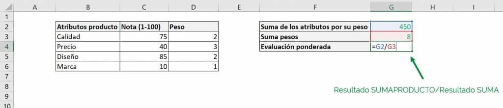 Excel excel calcular promedio ponderado fórmula ejemplos final