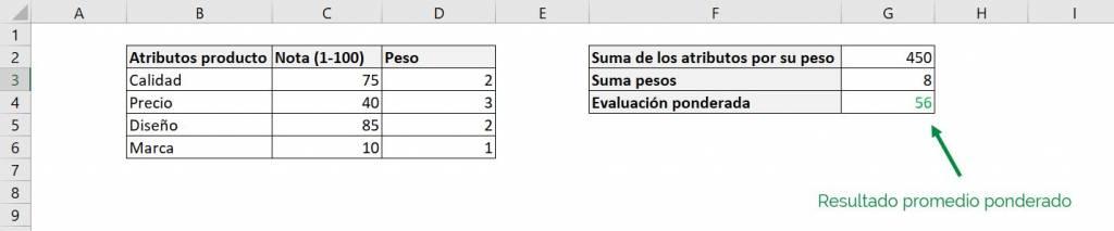 Excel excel calcular promedio ponderado fórmula ejemplos final resultado