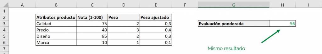 Excel excel calcular promedio ponderado fórmula ejemplos estandarizado resultado