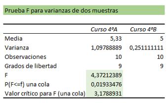 Prueba F tabla análisis.