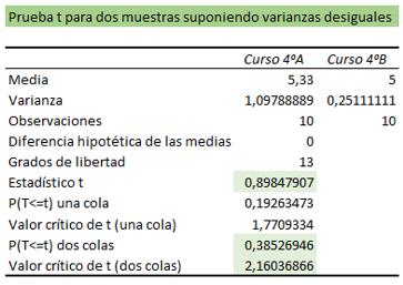 Tabla análisis prueba t varianzas desiguales.