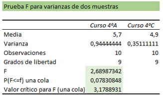 Tabla prueba f ejemplo 2.