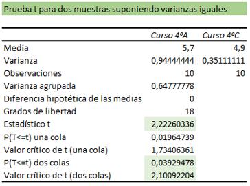 Tabla análisis prueba t varianzas iguales.