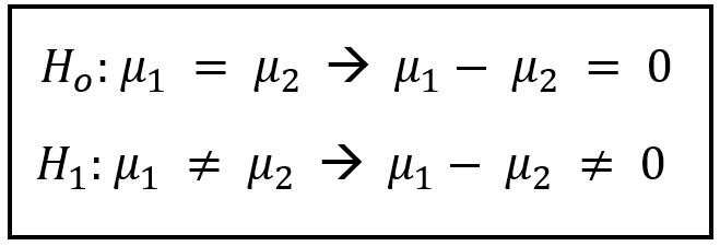 Hipótesis nula y alternativa.