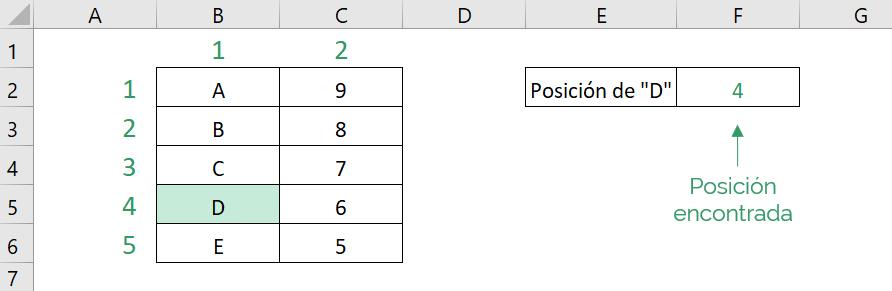 Tabla que muestra el resultado obtenido del ejemplo simple de la función COINCIDIR