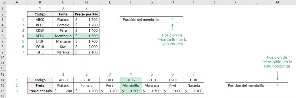 Muestra la diferencia de la función COINCIDIR de Excel cuando tenemos una lista vertical y otra horizontal.  Muestra los resultados obtenidos