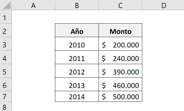 Ejemplo para entender mejor cómo calcular la CAGR de una inversión.  Nos muestra los años y los montos de cada año de la inversión.