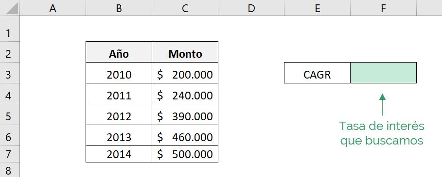 Cómo calcular la CAGR de una inversión con hartos periodos