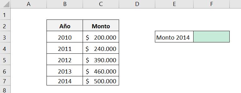 Cómo calcular el monto final de una inversión a través de la CAGR en Excel