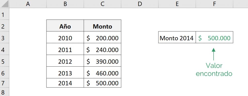 Monto final encontrado a partir de una inversión y la tasa de interés CAGR en Excel