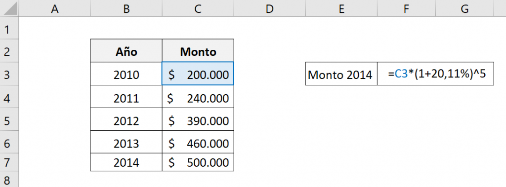 Muestra cómo calcular el monto final de una inversión a través de la CAGR de diferentes periodos.  Muestra la fórmula que usamos y las celdas utilizadas