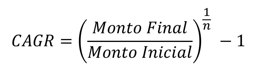 Fórmula para calcular la CAGR de una inversión. Muestra el monto inicial, final, número de años.