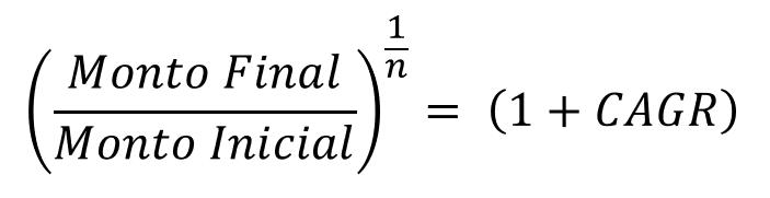 Fórmula que utilizamos para demostrar y obtener la fórmula general de la CAGR. Utilizamos una ecuación del ejemplo anterior y reemplazamos los elementos que usamos.  La idea es despejar la CAGR de la ecuación inicial