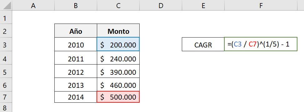 Cómo calcular la CAGR de un inversión usando la fórmula general CAGR.  Muestra las celdas utilizadas