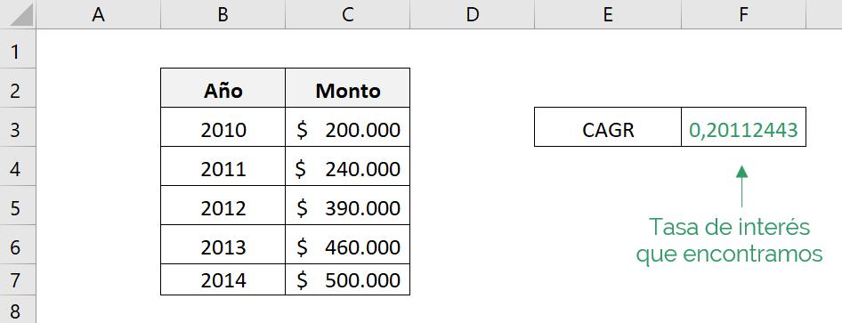 Resultado otenido dela función RRI de Excel.  El resultado corresponde a la CAGR de una inversión.